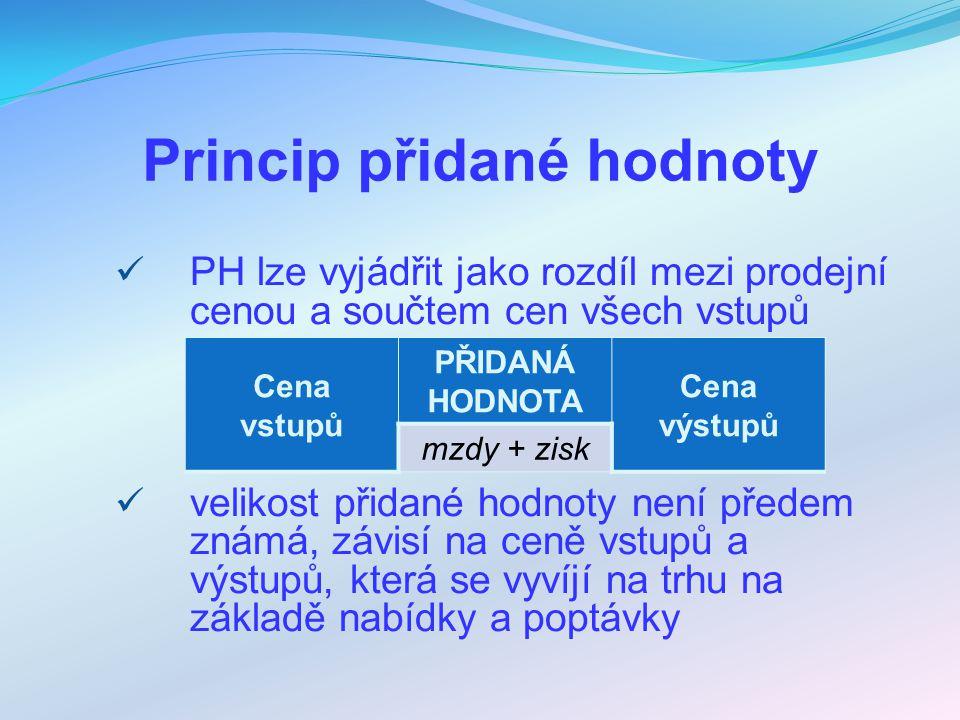 Princip přidané hodnoty PH lze vyjádřit jako rozdíl mezi prodejní cenou a součtem cen všech vstupů velikost přidané hodnoty není předem známá, závisí