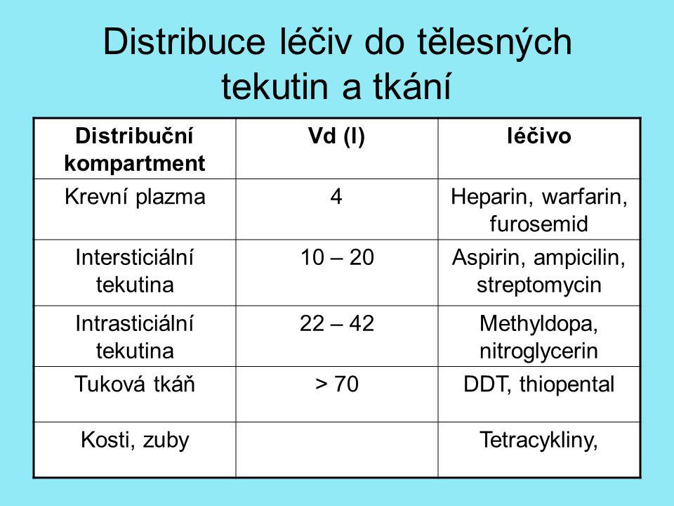 Distribuce léčiv do tělesných tekutin a tkání Distribuční kompartment Vd (l)léčivo Krevní plazma4Heparin, warfarin, furosemid Intersticiální tekutina