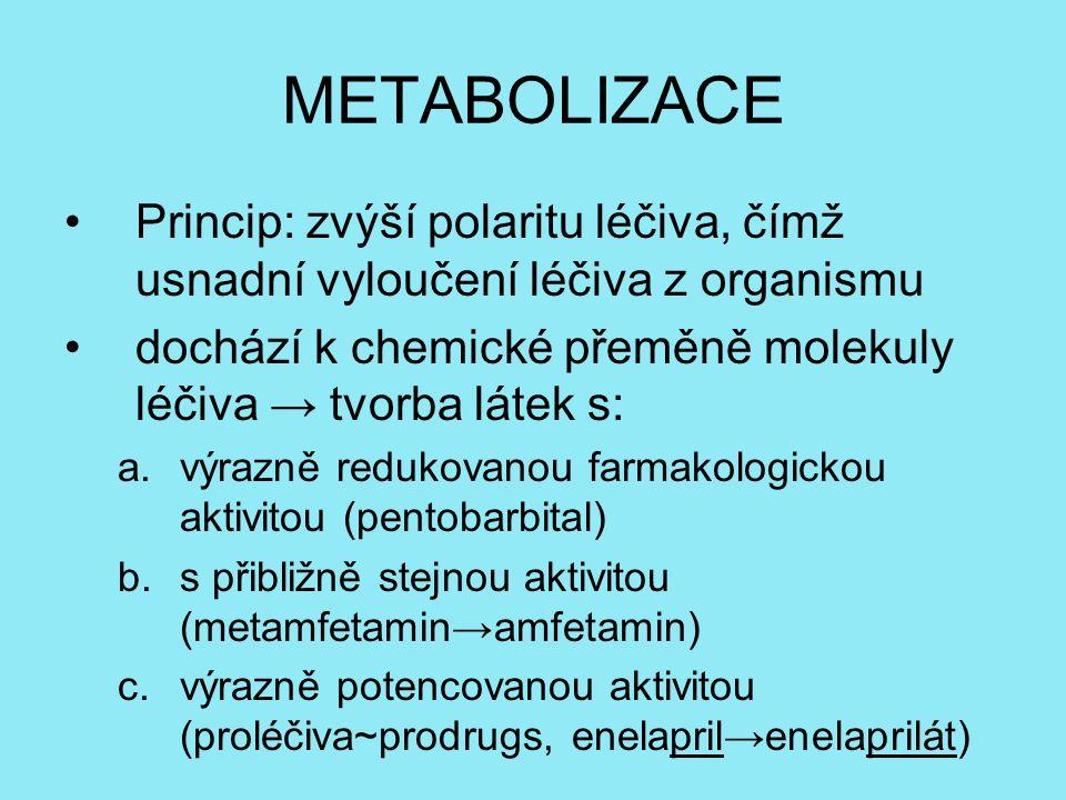 METABOLIZACE Princip: zvýší polaritu léčiva, čímž usnadní vyloučení léčiva z organismu dochází k chemické přeměně molekuly léčiva → tvorba látek s: a.