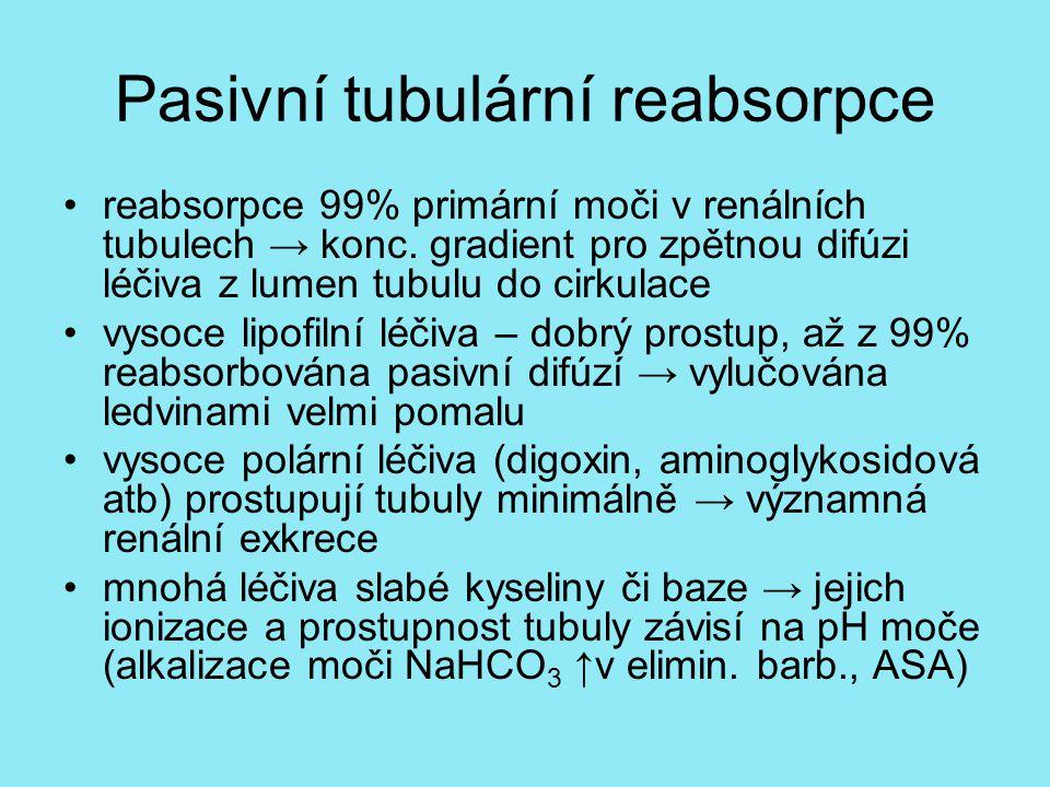 Pasivní tubulární reabsorpce reabsorpce 99% primární moči v renálních tubulech → konc. gradient pro zpětnou difúzi léčiva z lumen tubulu do cirkulace