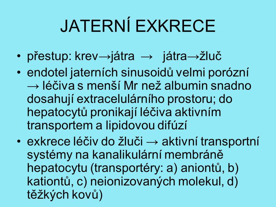 JATERNÍ EXKRECE přestup: krev→játra → játra→žluč endotel jaterních sinusoidů velmi porózní → léčiva s menší Mr než albumin snadno dosahují extracelulá