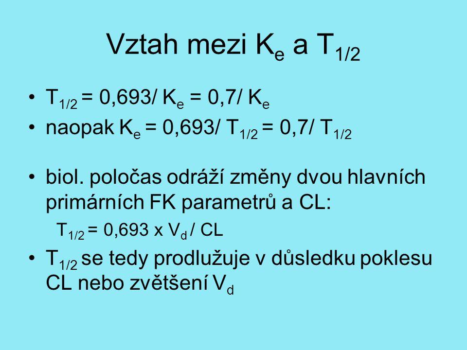 Vztah mezi K e a T 1/2 T 1/2 = 0,693/ K e = 0,7/ K e naopak K e = 0,693/ T 1/2 = 0,7/ T 1/2 biol. poločas odráží změny dvou hlavních primárních FK par