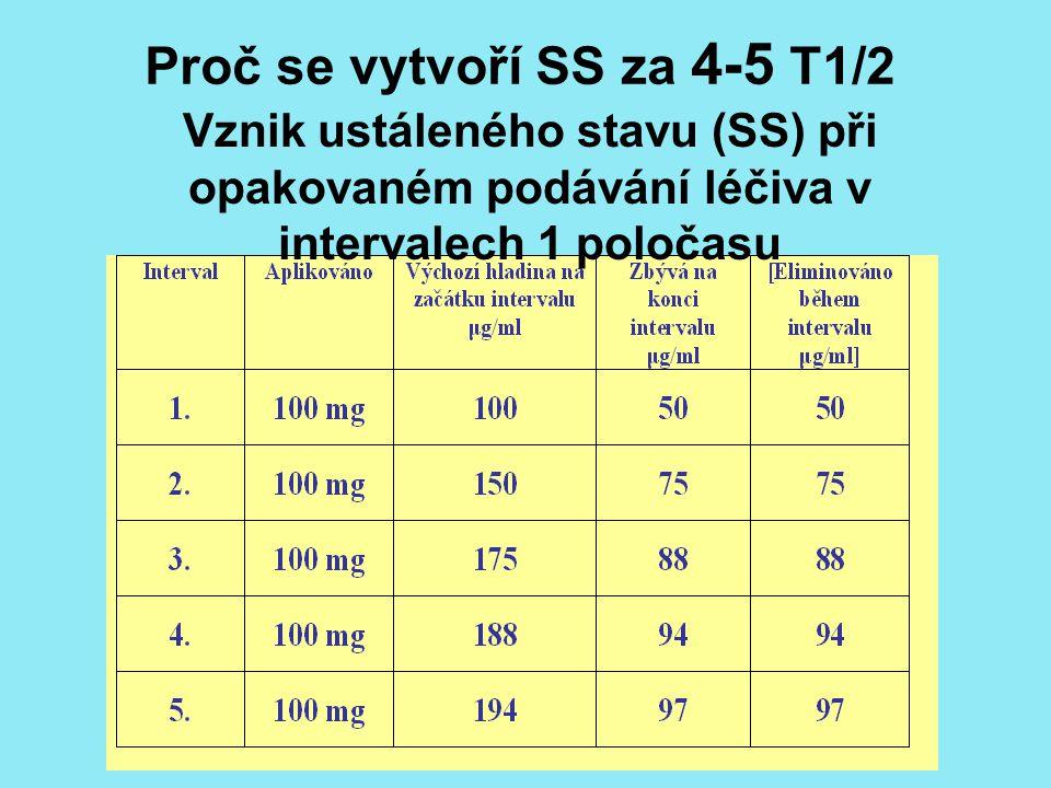Vznik ustáleného stavu (SS) při opakovaném podávání léčiva v intervalech 1 poločasu Proč se vytvoří SS za 4-5 T1/2