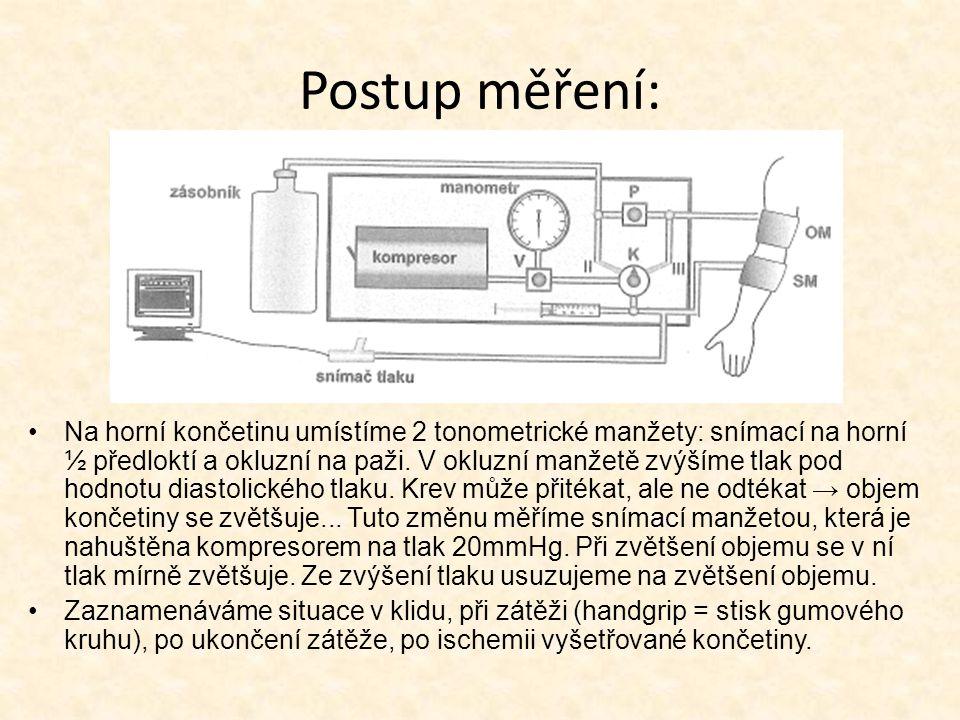 Postup měření: Na horní končetinu umístíme 2 tonometrické manžety: snímací na horní ½ předloktí a okluzní na paži.