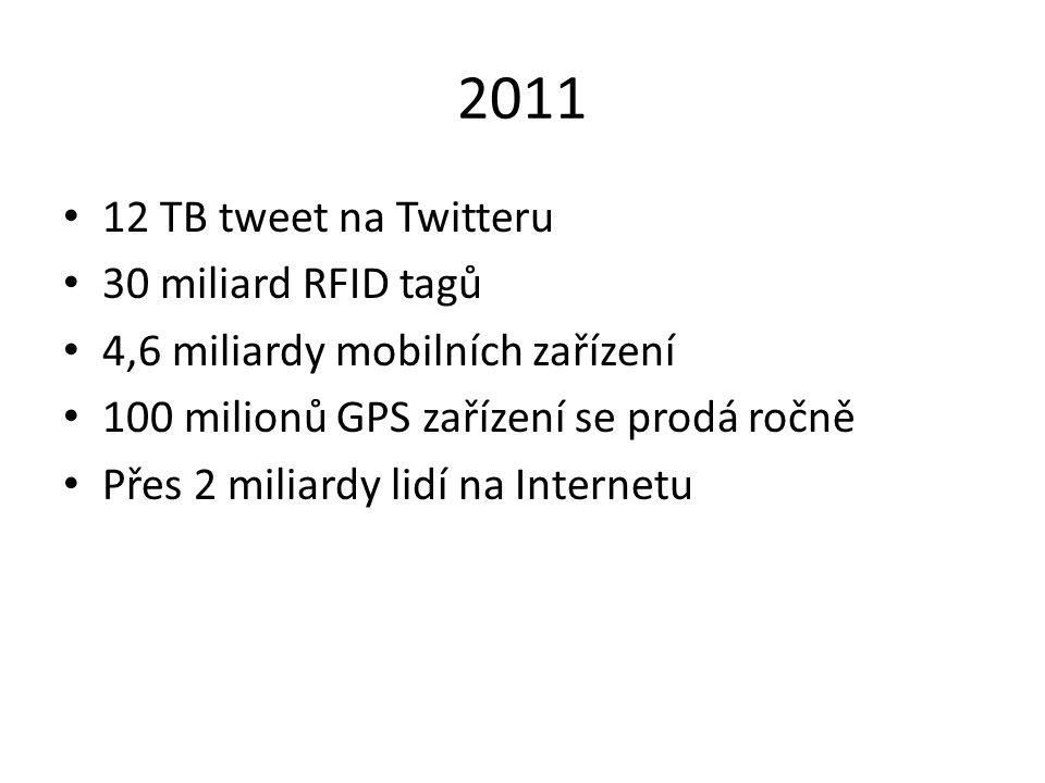 2011 12 TB tweet na Twitteru 30 miliard RFID tagů 4,6 miliardy mobilních zařízení 100 milionů GPS zařízení se prodá ročně Přes 2 miliardy lidí na Inte