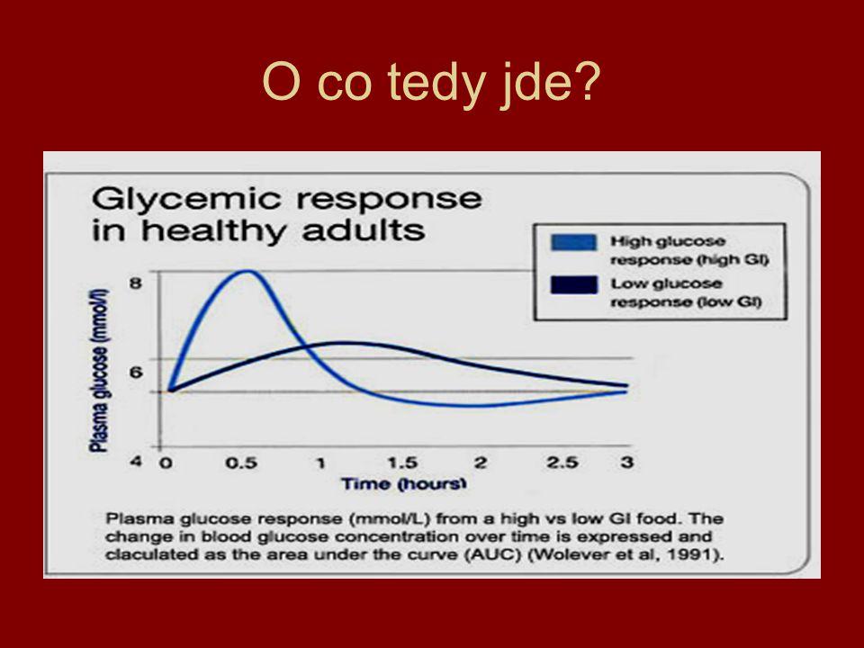 Obezita Rychlejší a dlouhodobější pocit nasycení po konzumaci potravin s nízkým GI