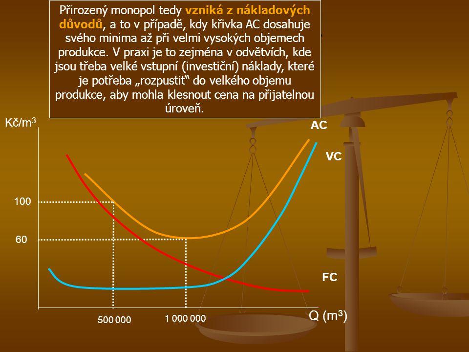 Příklad - Graf Kč/m 3 Q (m 3 ) AC 500 000 100 60 1 000 000 FC VC Přirozený monopol tedy vzniká z nákladových důvodů, a to v případě, kdy křivka AC dos