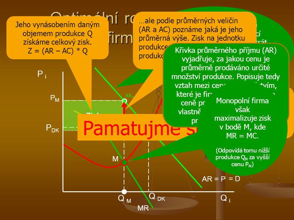Optimální rozsah produkce monopolní firmy (maximalizace zisku) Q M MC = S AC MR AR = P DK PMPM P DK Q DK P i Q i M Zisk AC M AR M Tento bod vyjadřuje