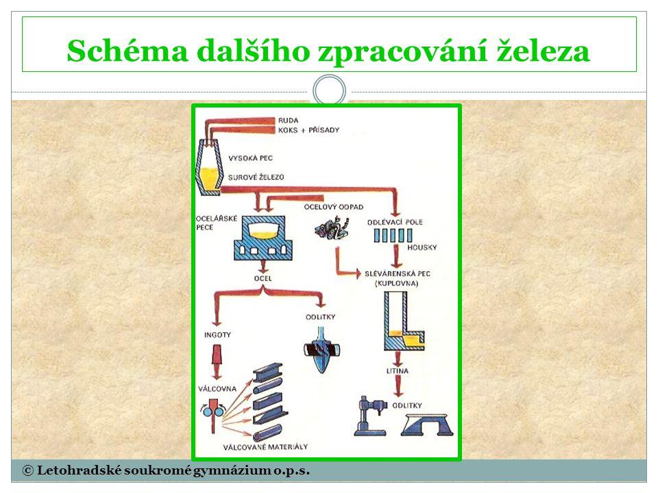 © Letohradské soukromé gymnázium o.p.s. Schéma dalšího zpracování železa
