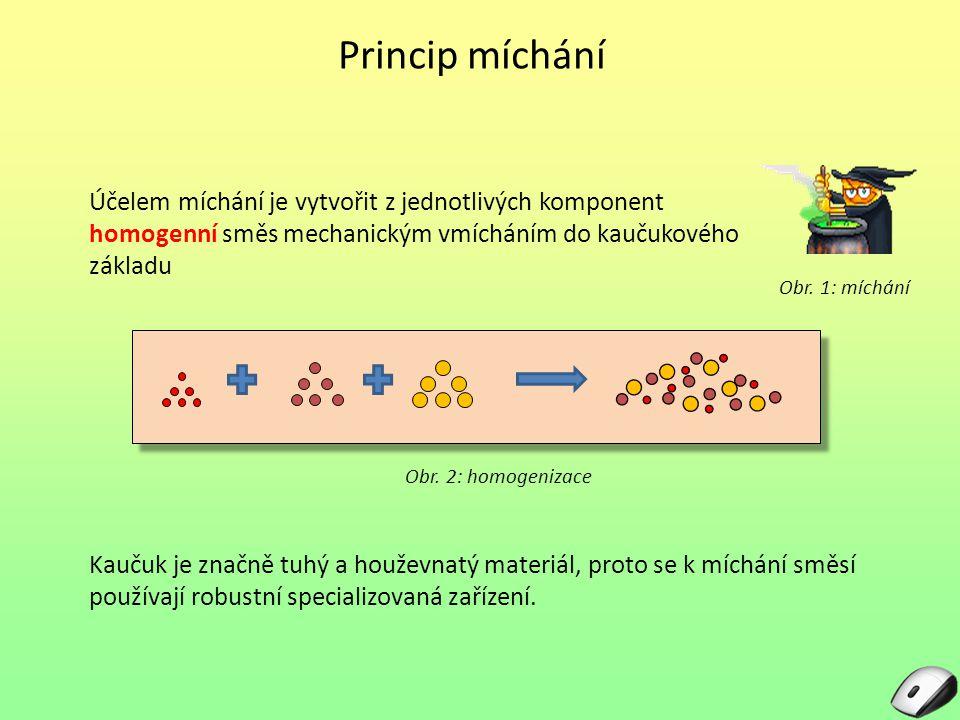 Princip míchání Účelem míchání je vytvořit z jednotlivých komponent homogenní směs mechanickým vmícháním do kaučukového základu Obr. 1: míchání Kaučuk