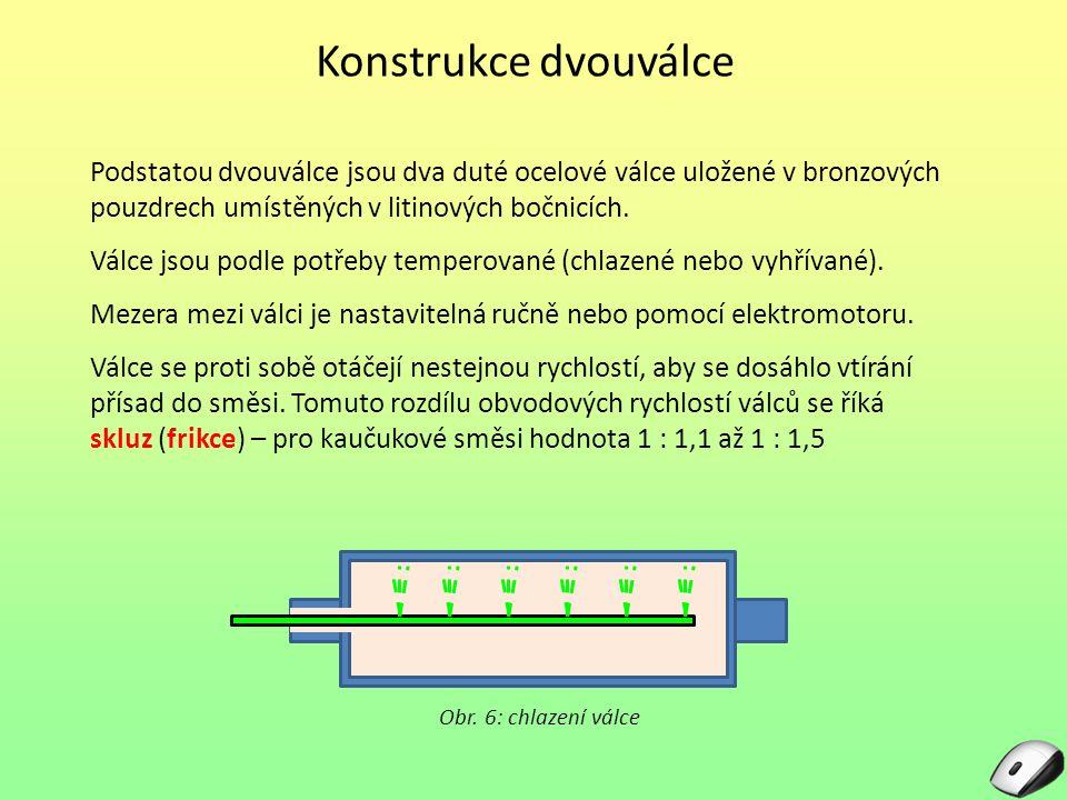 Míchání Víc materiálu, než pojme štěrbina a nestejná rychlost válců způsobí, že před štěrbinou se vytvoří návalek – zde probíhá vlastní míchání Orientační množství směsi m = D x L x ρ kde m – množství směsi [kg] D – průměr válce [m] L – délka válce [m] ρ – hustota směsi [kg/m 3 ] Obr.