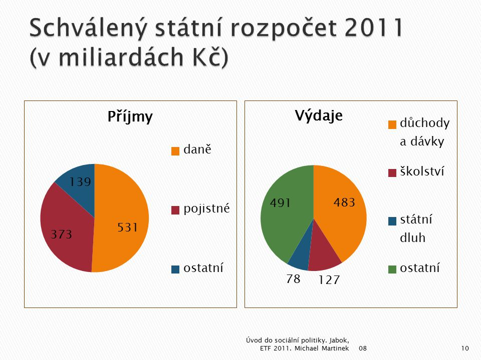 08 Úvod do sociální politiky. Jabok, ETF 2011. Michael Martinek10