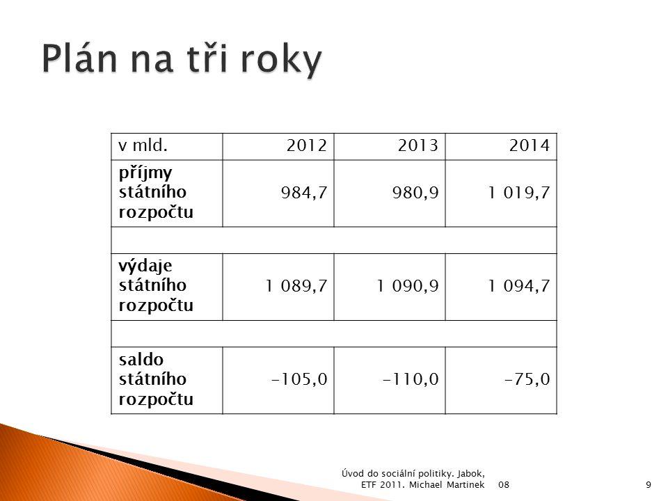  Základní agendu daňové správy tvoří správa daní.
