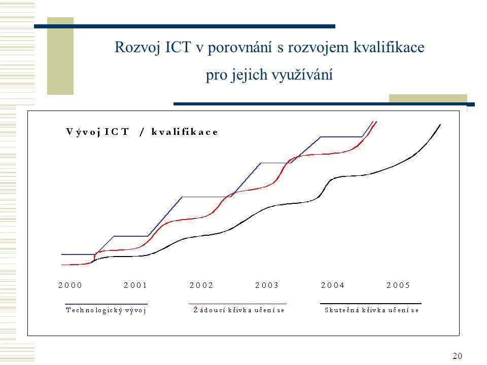 20 Rozvoj ICT v porovnání s rozvojem kvalifikace pro jejich využívání