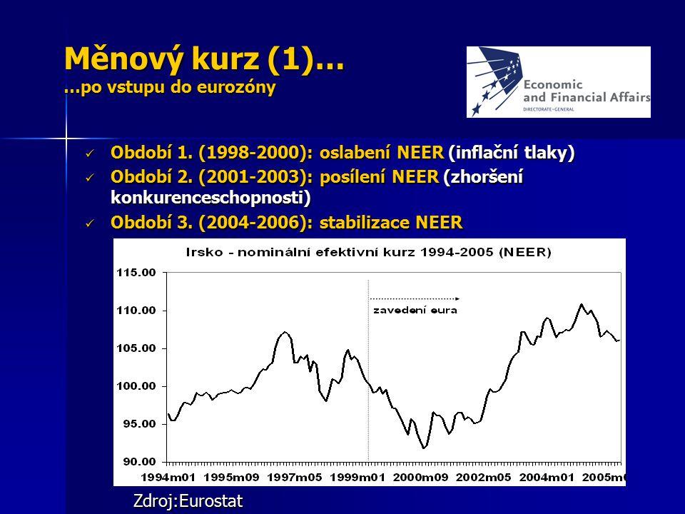 Měnový kurz (1)… …po vstupu do eurozóny Období 1. (1998-2000): oslabení NEER (inflační tlaky) Období 1. (1998-2000): oslabení NEER (inflační tlaky) Ob