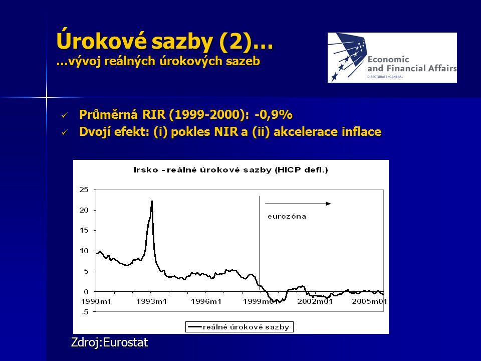 Úrokové sazby (2)… …vývoj reálných úrokových sazeb Zdroj:Eurostat Průměrná RIR (1999-2000): -0,9% Průměrná RIR (1999-2000): -0,9% Dvojí efekt: (i) pok