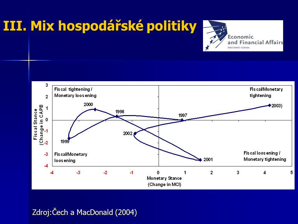 III. Mix hospodářské politiky Zdroj:Čech a MacDonald (2004)