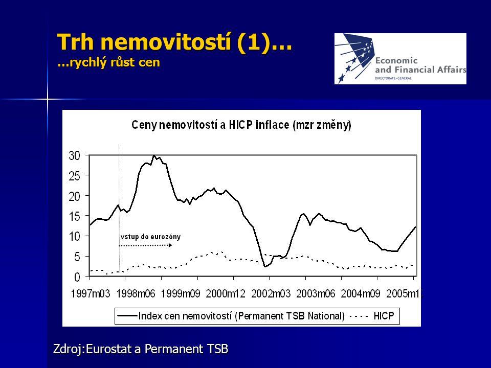 Trh nemovitostí (1)… …rychlý růst cen Zdroj:Eurostat a Permanent TSB