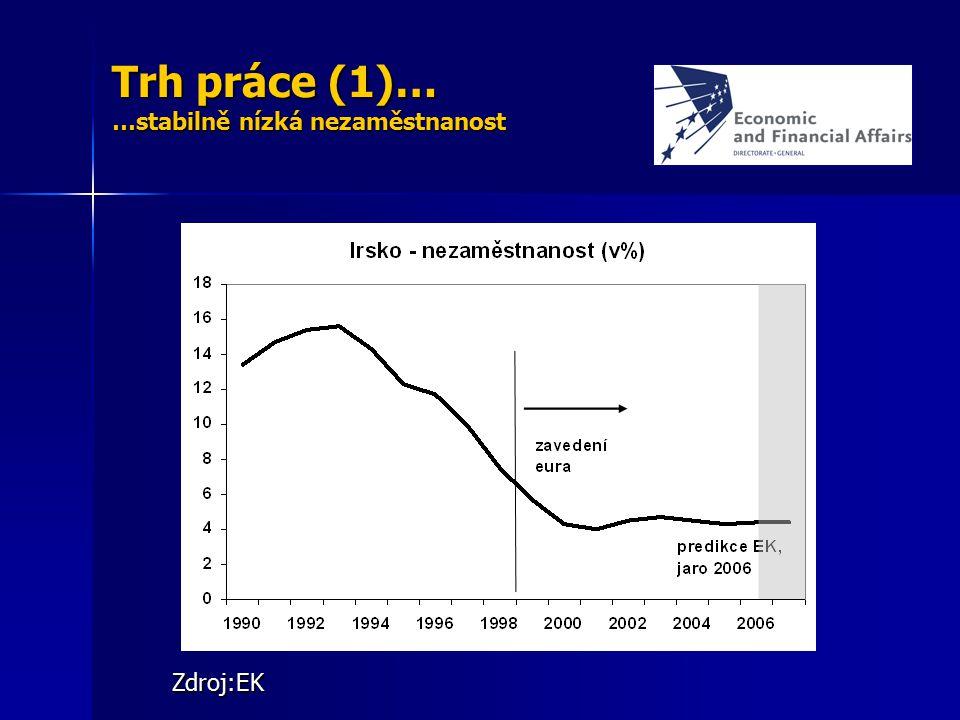Trh práce (1)… …stabilně nízká nezaměstnanost Zdroj:EK