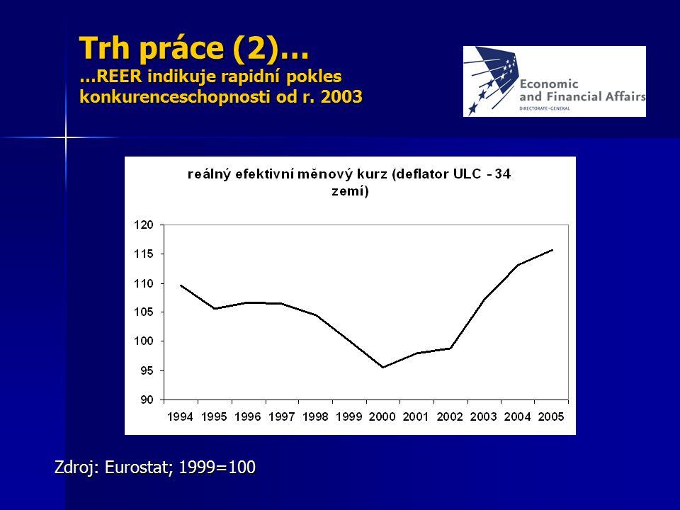 Trh práce (2)… …REER indikuje rapidní pokles konkurenceschopnosti od r. 2003 Zdroj: Eurostat; 1999=100