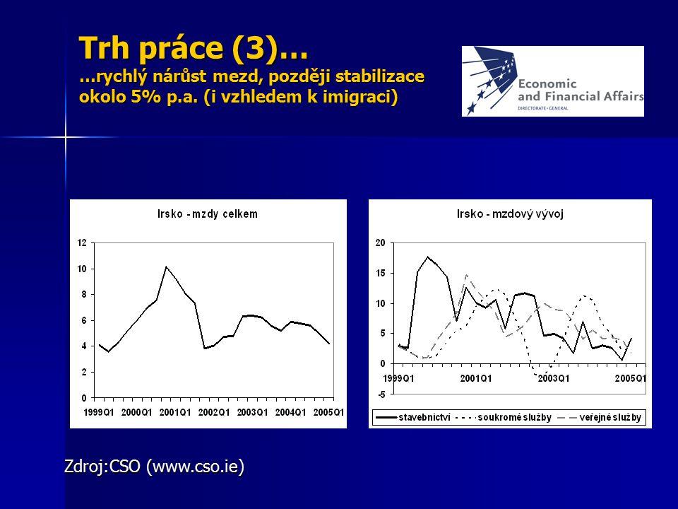 Trh práce (3)… …rychlý nárůst mezd, později stabilizace okolo 5% p.a. (i vzhledem k imigraci) Zdroj:CSO (www.cso.ie)