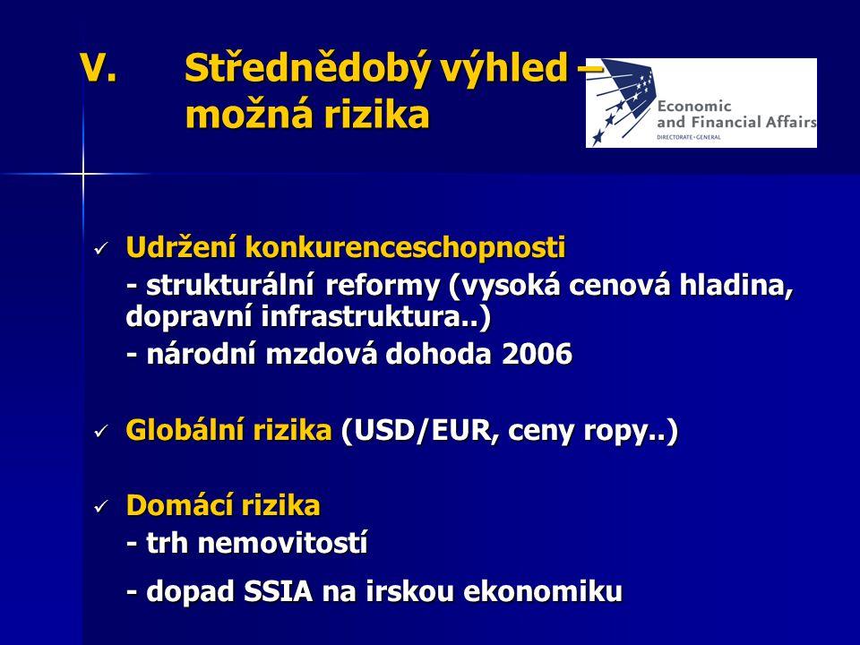 V.Střednědobý výhled – možná rizika Udržení konkurenceschopnosti Udržení konkurenceschopnosti - strukturální reformy (vysoká cenová hladina, dopravní