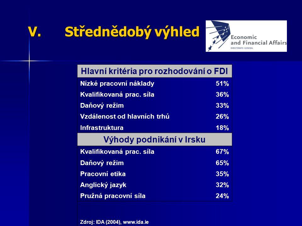 V.Střednědobý výhled Hlavní kritéria pro rozhodování o FDI Nízké pracovní náklady51% Kvalifikovaná prac. síla36% Daňový režim33% Vzdálenost od hlavníc