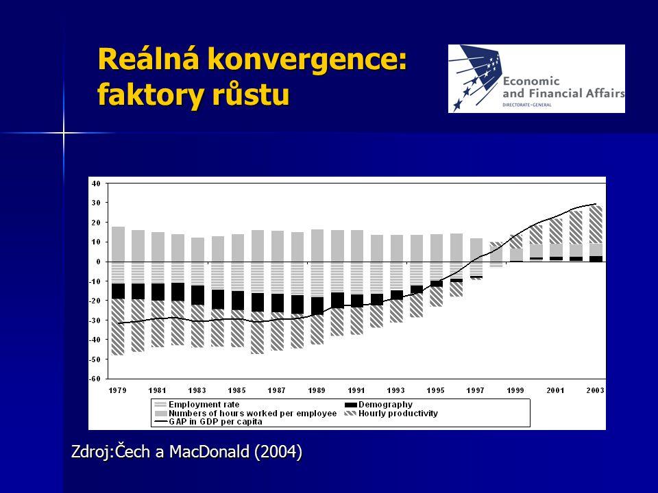 Reálná konvergence: faktory růstu Zdroj:Čech a MacDonald (2004)