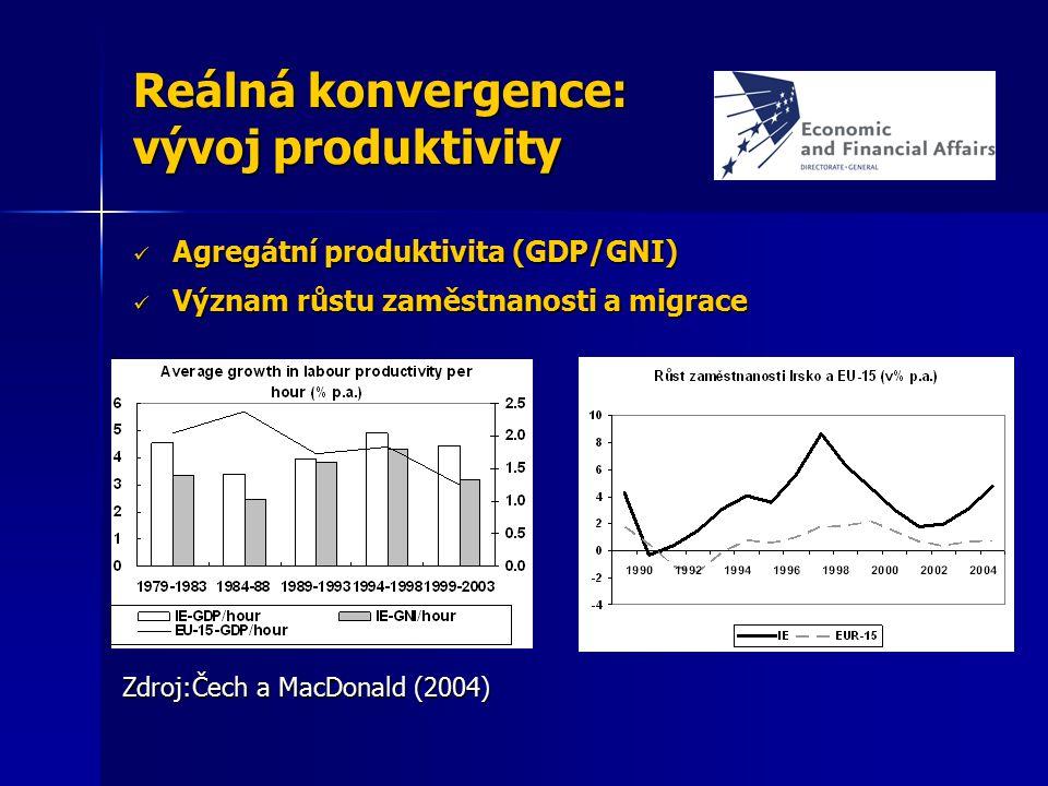 Reálná konvergence: vývoj produktivity Agregátní produktivita (GDP/GNI) Agregátní produktivita (GDP/GNI) Význam růstu zaměstnanosti a migrace Význam r