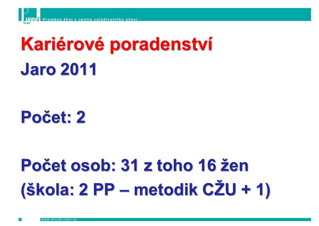 Kariérové poradenství Jaro 2011 Počet: 2 Počet osob: 31 z toho 16 žen (škola: 2 PP – metodik CŽU + 1)