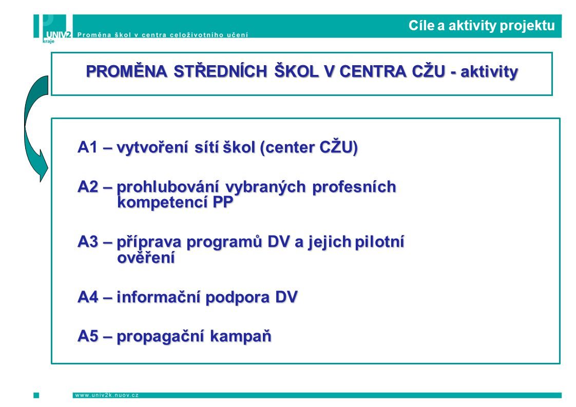 Cíle a aktivity projektu – vytvoření sítí škol (center CŽU) A1 – vytvoření sítí škol (center CŽU) A2 – prohlubování vybraných profesních kompetencí PP