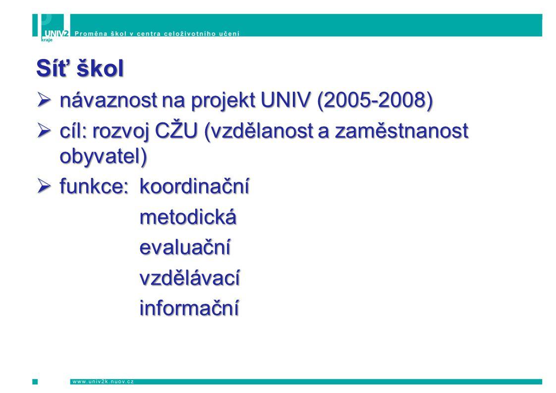 Síť škol  návaznost na projekt UNIV (2005-2008)  cíl: rozvoj CŽU (vzdělanost a zaměstnanost obyvatel)  funkce:koordinační metodickáevaluačnívzděláv