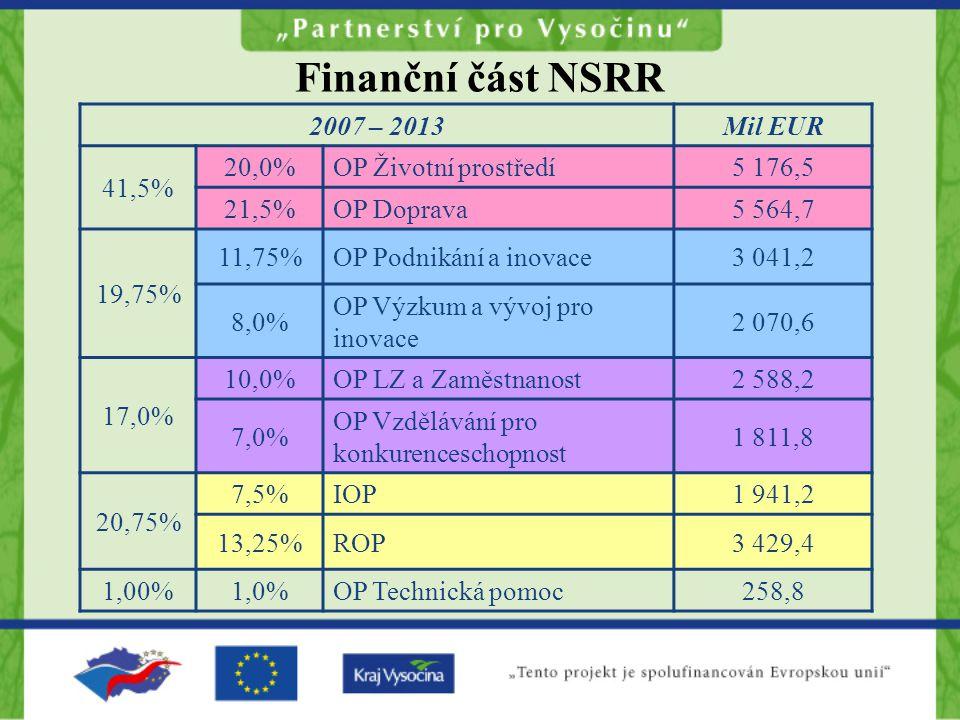 Finanční část NSRR 2007 – 2013Mil EUR 41,5% 20,0%OP Životní prostředí5 176,5 21,5%OP Doprava5 564,7 19,75% 11,75%OP Podnikání a inovace3 041,2 8,0% OP Výzkum a vývoj pro inovace 2 070,6 17,0% 10,0%OP LZ a Zaměstnanost2 588,2 7,0% OP Vzdělávání pro konkurenceschopnost 1 811,8 20,75% 7,5%IOP1 941,2 13,25%ROP3 429,4 1,00%1,0%OP Technická pomoc258,8