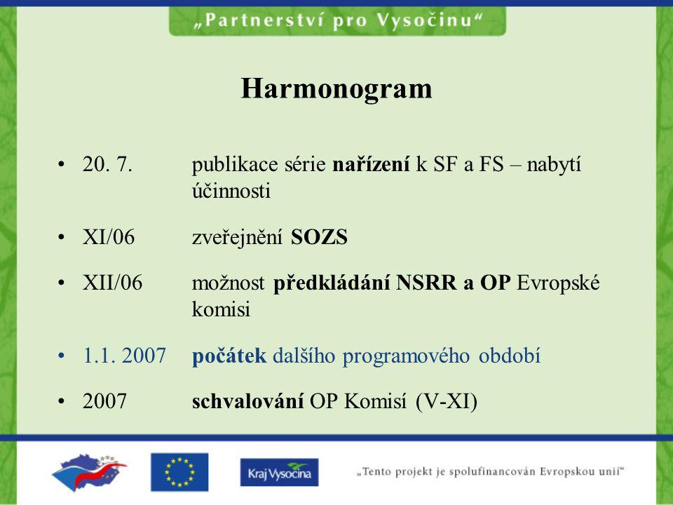 Harmonogram 20. 7. publikace série nařízení k SF a FS – nabytí účinnosti XI/06 zveřejnění SOZS XII/06 možnost předkládání NSRR a OP Evropské komisi 1.