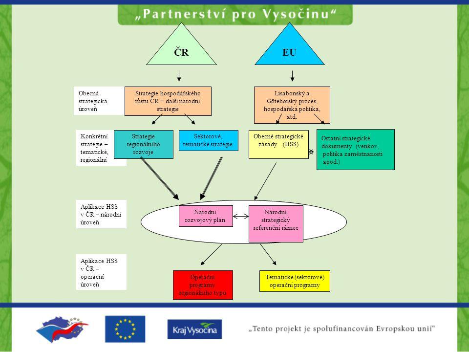 ČREU Obecná strategická úroveň Strategie hospodářského růstu ČR + další národní strategie Lisabonský a Göteborský proces, hospodářská politika, atd.