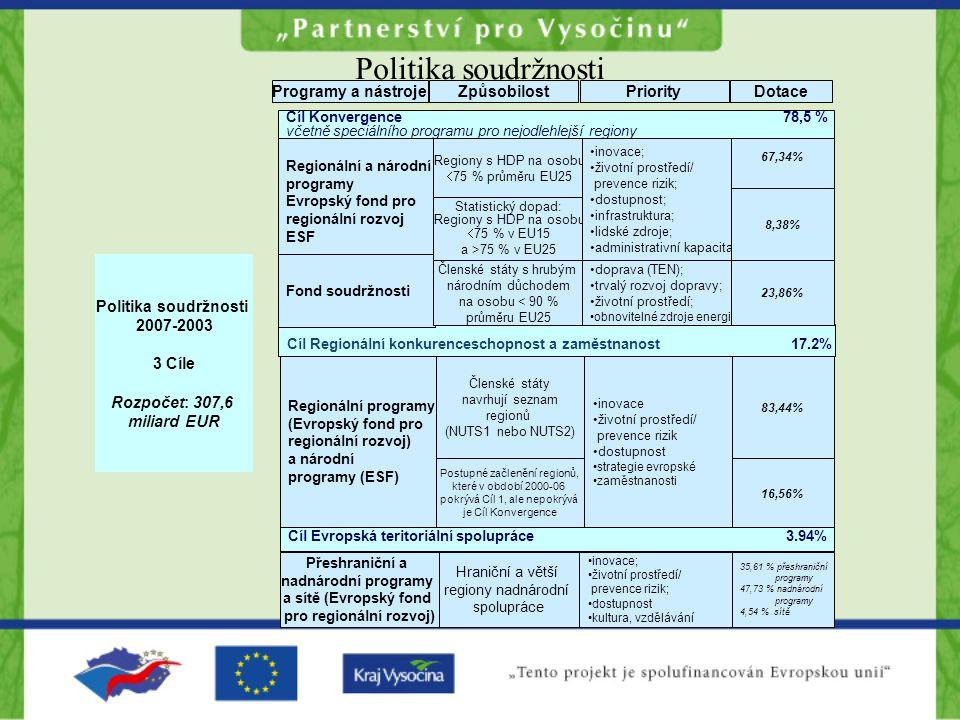 Politika soudržnosti Cíl Konvergence 78,5 % včetně speciálního programu pro nejodlehlejší regiony Programy a nástrojeZpůsobilostPriorityDotace Cíl Evropská teritoriální spolupráce 3.94% Cíl Regionální konkurenceschopnost a zaměstnanost 17.2% Politika soudržnosti 2007-2003 3 Cíle Rozpočet: 307,6 miliard EUR Regionální a národní programy Evropský fond pro regionální rozvoj ESF Fond soudržnosti Regiony s HDP na osobu  75 % průměru EU25 Statistický dopad: Regiony s HDP na osobu  75 % v EU15 a >75 % v EU25 Členské státy s hrubým národním důchodem na osobu < 90 % průměru EU25 inovace; životní prostředí/ prevence rizik; dostupnost; infrastruktura; lidské zdroje; administrativní kapacita doprava (TEN); trvalý rozvoj dopravy; životní prostředí; obnovitelné zdroje energie 67,34% 8,38% 23,86% Regionální programy (Evropský fond pro regionální rozvoj) a národní programy (ESF) Členské státy navrhují seznam regionů (NUTS1 nebo NUTS2) Postupné začlenění regionů, které v období 2000-06 pokrývá Cíl 1, ale nepokrývá je Cíl Konvergence inovace životní prostředí/ prevence rizik dostupnost strategie evropské zaměstnanosti 83,44% 16,56% Přeshraniční a nadnárodní programy a sítě (Evropský fond pro regionální rozvoj) Hraniční a větší regiony nadnárodní spolupráce inovace; životní prostředí/ prevence rizik; dostupnost kultura, vzdělávání 35,61 % přeshraniční programy 47,73 % nadnárodní programy 4,54 % sítě