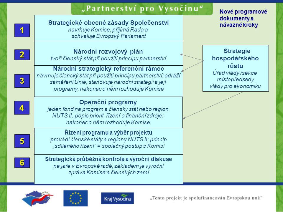 """Strategické obecné zásady Společenství navrhuje Komise, přijímá Rada a schvaluje Evropský Parlament 1 Národní rozvojový plán tvoří členský stát při použití principu partnerství 2 Národní strategický referenční rámec navrhuje členský stát při použití principu partnerství; odráží zaměření Unie, stanovuje národní strategii a její programy; nakonec o něm rozhoduje Komise 3 Operační programy jeden fond na program a členský stát nebo region NUTS II, popis priorit, řízení a finanční zdroje; nakonec o něm rozhoduje Komise 4 Nové programové dokumenty a návazné kroky 5 Řízení programu a výběr projektů provádí členské státy a regiony NUTS II; princip """"sdíleného řízení = společný postup s Komisí Strategie hospodářského růstu Úřad vlády /sekce místopředsedy vlády pro ekonomiku Strategická průběžná kontrola a výroční diskuse na jaře v Evropské radě, základem je výroční zpráva Komise a členských zemí 6"""