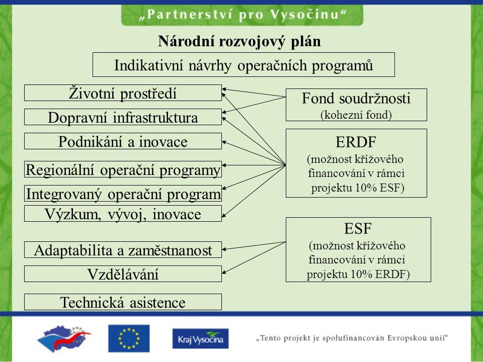 Národní rozvojový plán Indikativní návrhy operačních programů Životní prostředí Dopravní infrastruktura Adaptabilita a zaměstnanost Integrovaný operač