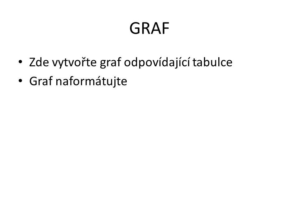 GRAF Zde vytvořte graf odpovídající tabulce Graf naformátujte