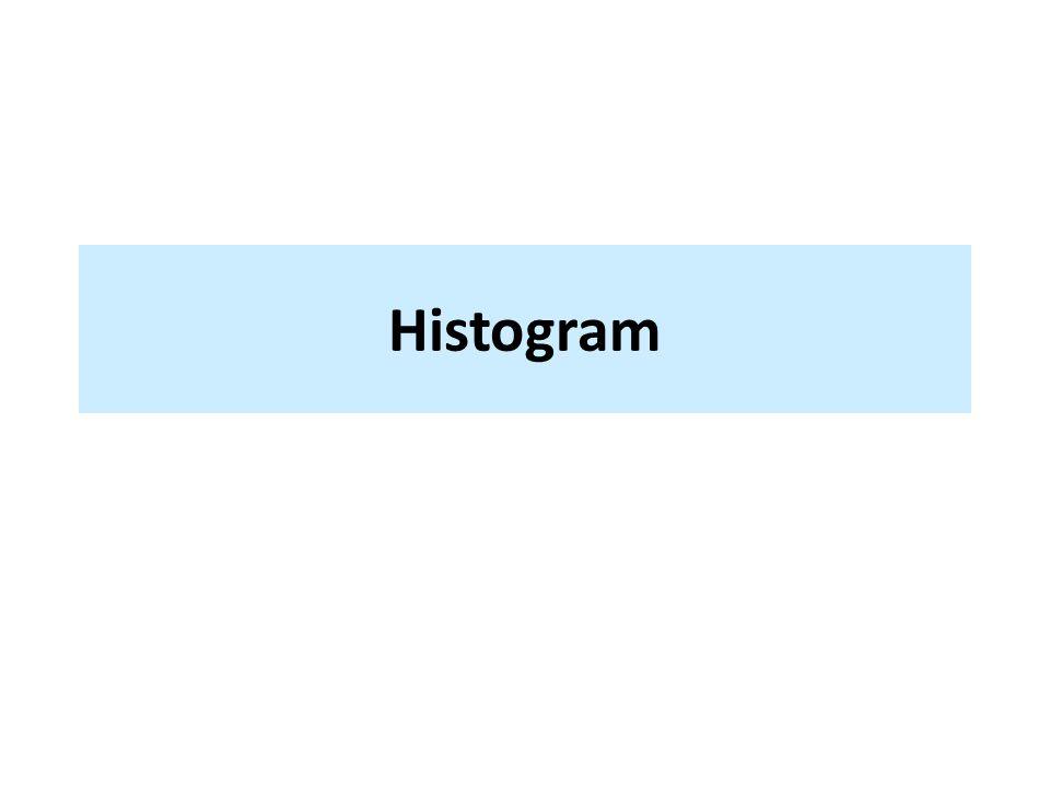 Použité zdroje Histogram.Wikipedie: Otevřená encyklopedie [online].