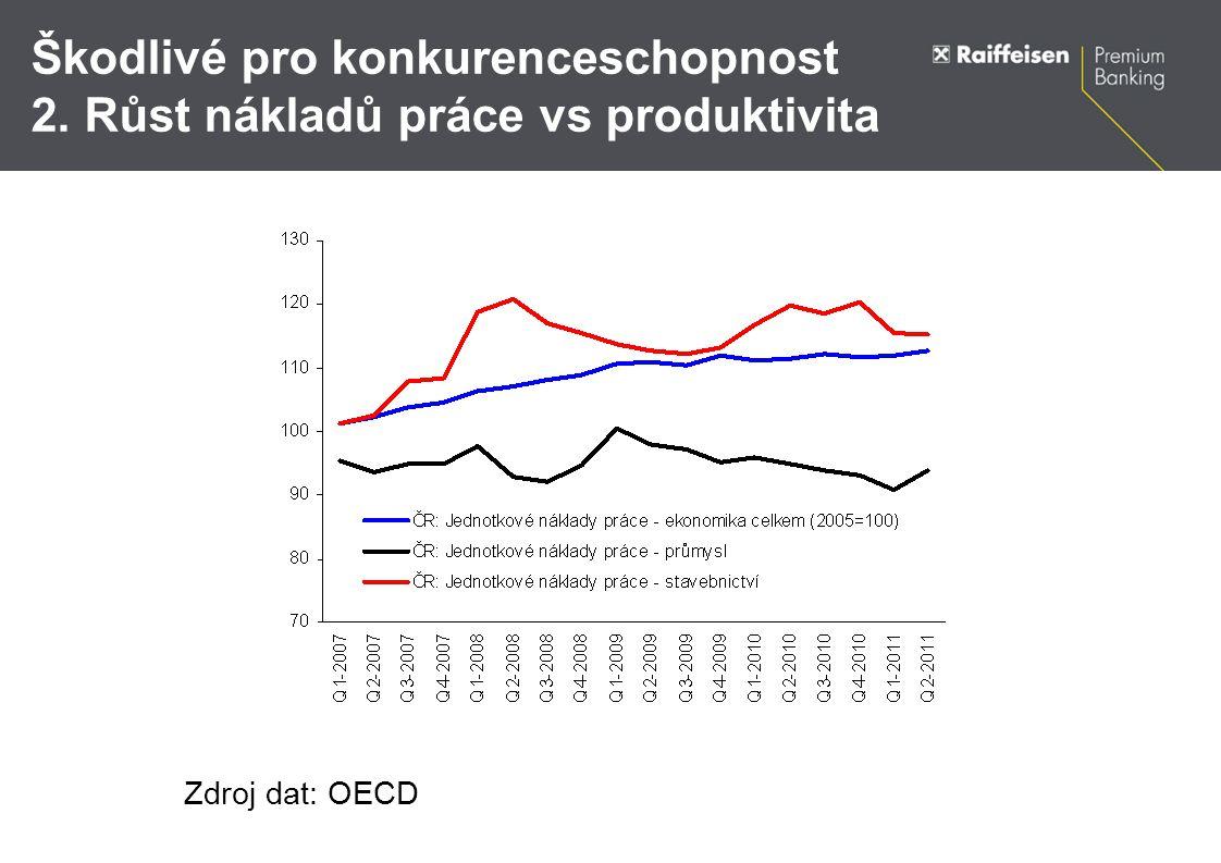 Škodlivé pro konkurenceschopnost 2. Růst nákladů práce vs produktivita Zdroj dat: OECD