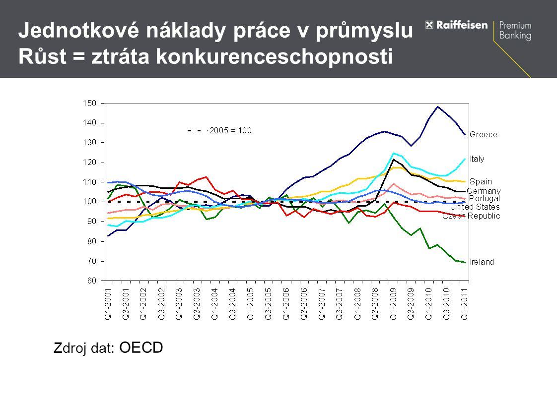 Jednotkové náklady práce v průmyslu Růst = ztráta konkurenceschopnosti Zdroj dat: OECD