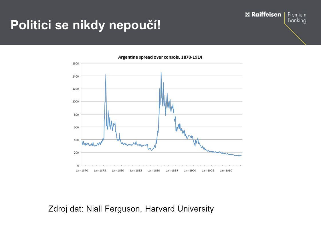 Politici se nikdy nepoučí! Zdroj dat: Niall Ferguson, Harvard University
