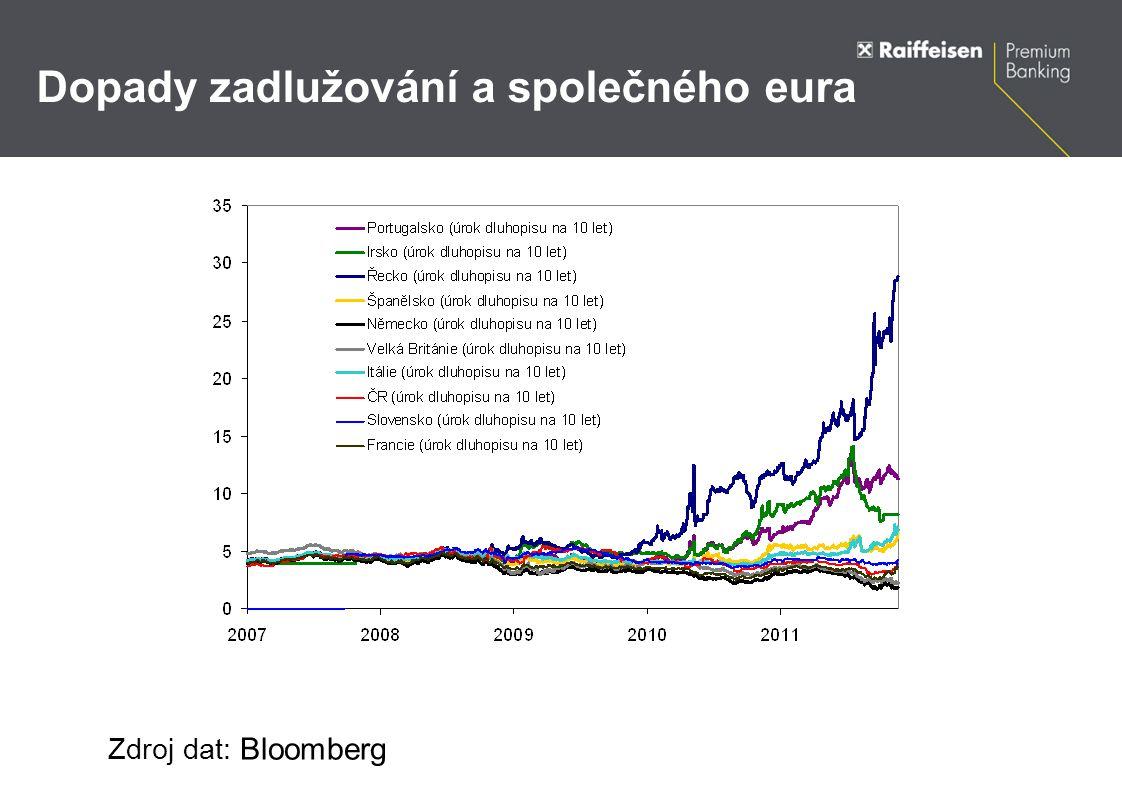 Dopady zadlužování a společného eura Zdroj dat: Bloomberg