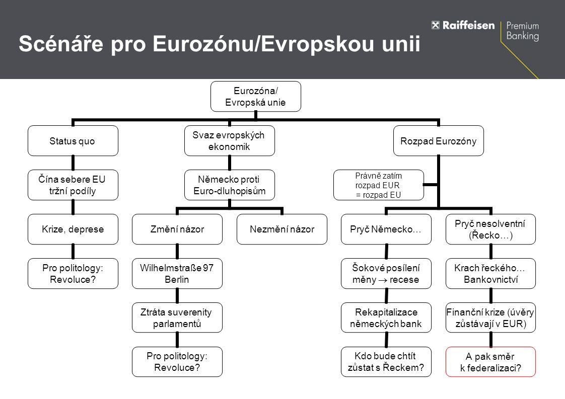 Scénáře pro Eurozónu/Evropskou unii Eurozóna/ Evropská unie Status quo Čína sebere EU tržní podíly Krize, deprese Pro politology: Revoluce.