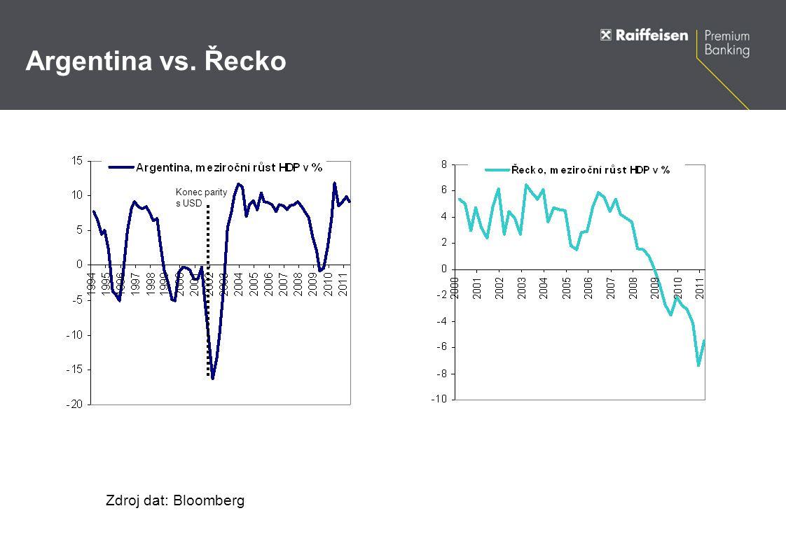 Argentina vs. Řecko Zdroj dat: Bloomberg Konec parity s USD