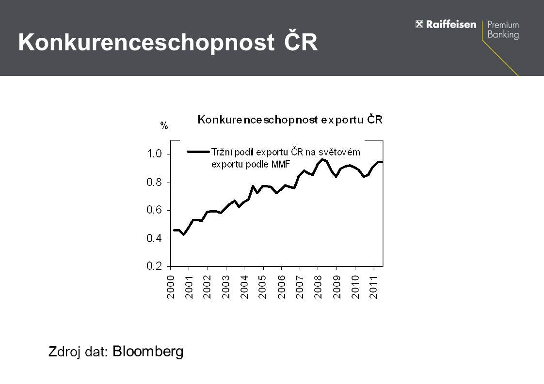 Konkurenceschopnost ČR Zdroj dat: Bloomberg