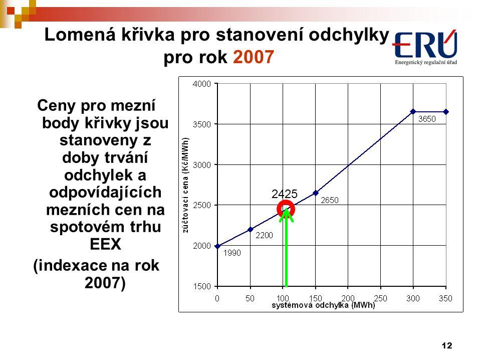 12 Lomená křivka pro stanovení odchylky pro rok 2007 Ceny pro mezní body křivky jsou stanoveny z doby trvání odchylek a odpovídajících mezních cen na spotovém trhu EEX (indexace na rok 2007) 2425