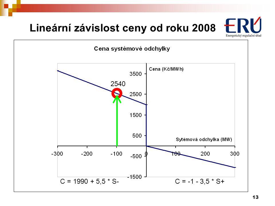 13 Lineární závislost ceny od roku 2008 2540 C = 1990 + 5,5 * S-C = -1 - 3,5 * S+