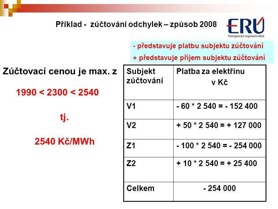 14 Subjekt zúčtování Platba za elektřinu v Kč V1- 60 * 2 540 = - 152 400 V2+ 50 * 2 540 = + 127 000 Z1- 100 * 2 540 = - 254 000 Z2+ 10 * 2 540 = + 25 400 Celkem- 254 000 - představuje platbu subjektu zúčtování + představuje příjem subjektu zúčtování Příklad - zúčtování odchylek – způsob 2008 Zúčtovací cenou je max.